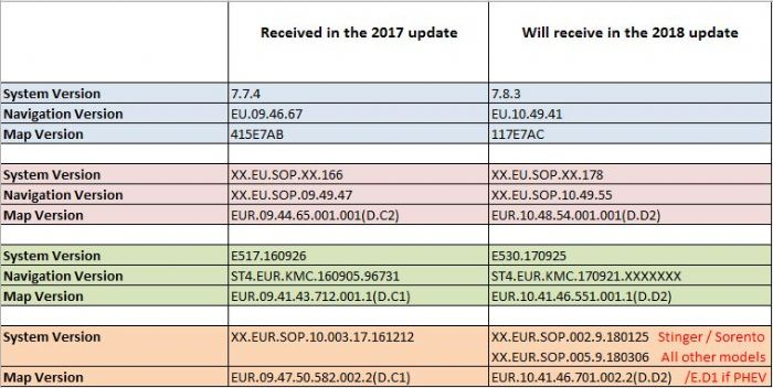 2018 Map / Software updates - Kia Owners Club Forums